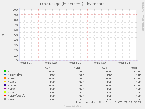 Disk usage (in percent)