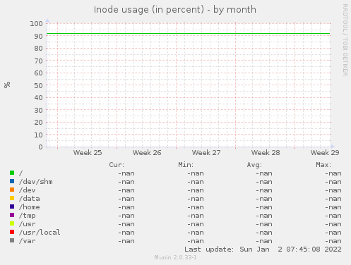 Inode usage (in percent)