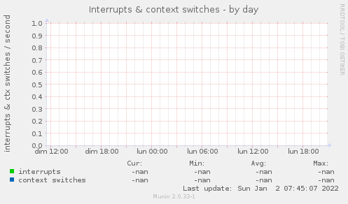 Interrupts & context switches