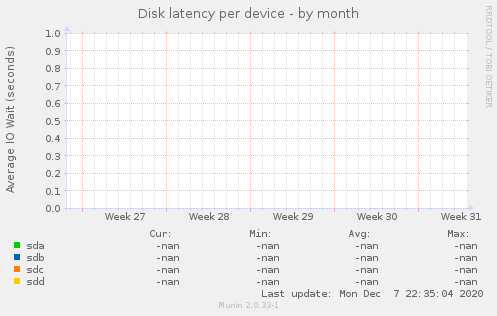Disk latency per device